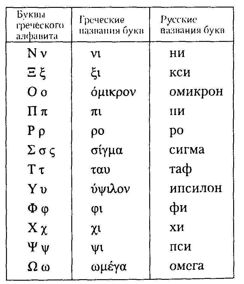 Греческий Язык Для Начинающих